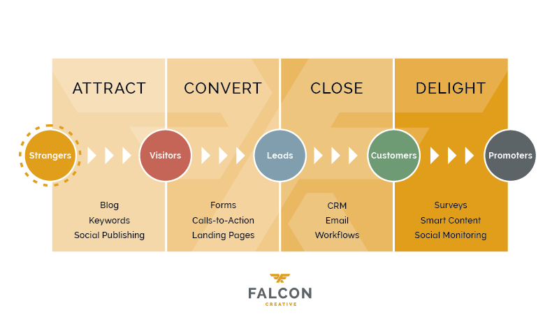 falcon-funnel-graph